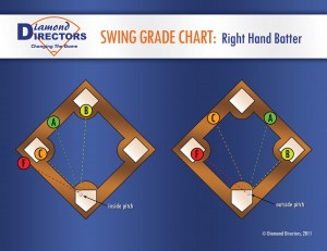 The Diamond Directors' swing grade chart for right-hand batters