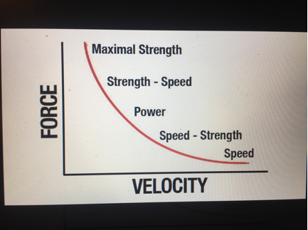 Strength versus Power –What's the difference?