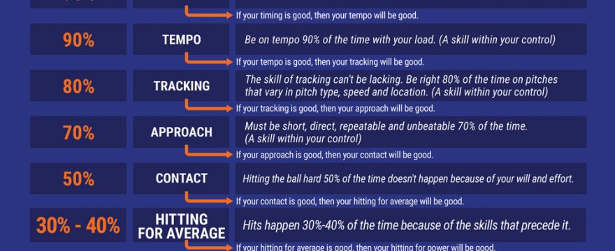 4 questions you need to ask your coach now